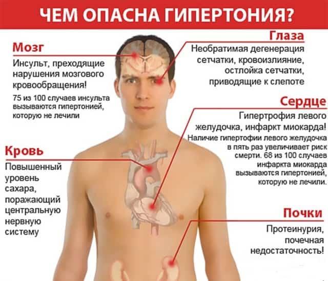 Влияние болезни на организм