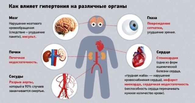 Влияние болезни на органы